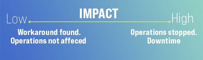 Impact of response time