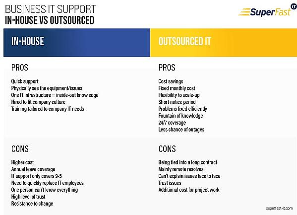 In-house IT vs Outsourced service desk - pros and cons advantages and disadvantages infograph
