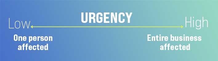 Response time urgency